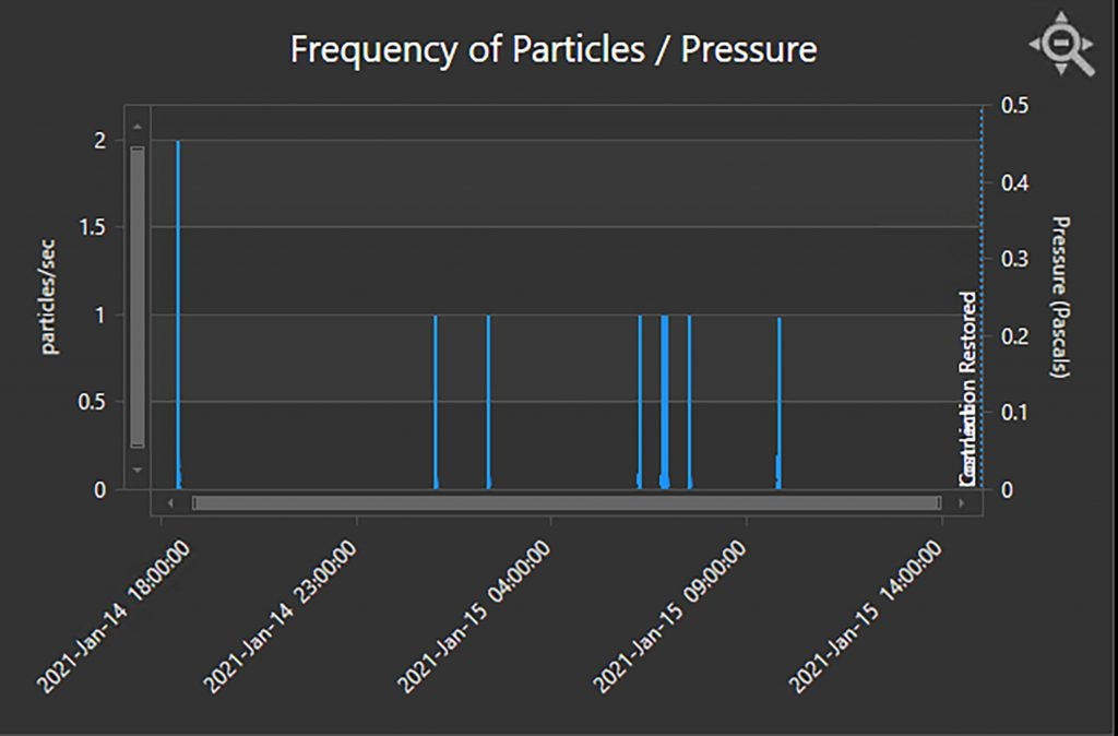 Time-resolved data from IPS during multiple purge cycles