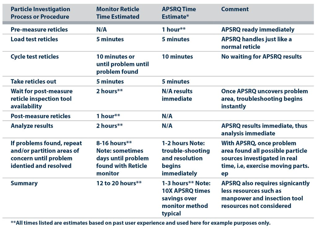 Monitor Reticle to Reticle Format Wireless Particle Sensing Comparison